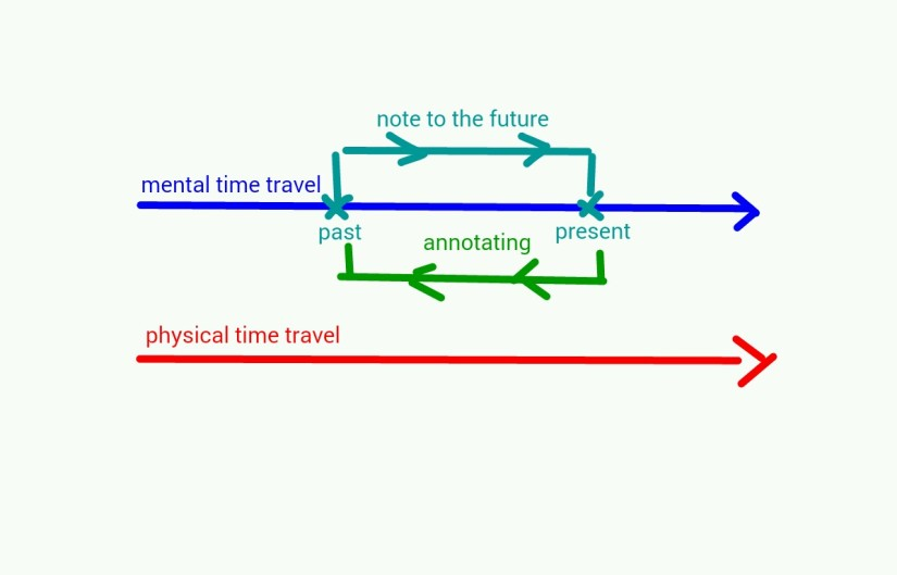 Minimum Viable Time Travel